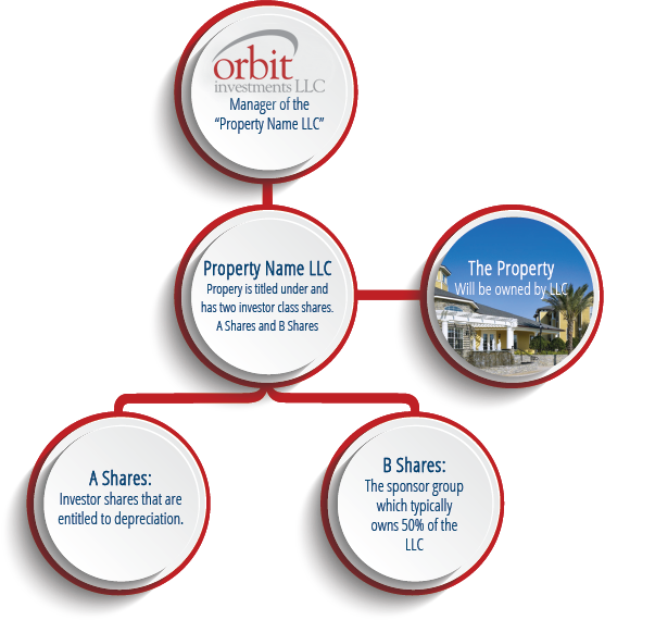 Orbit Investment Formula - Multi-family Investments
